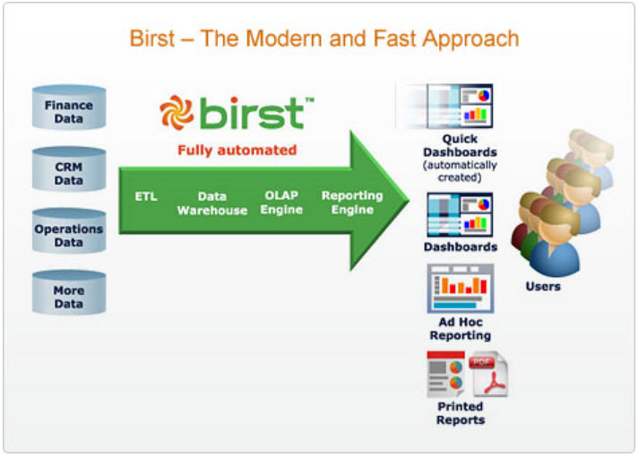 Birst_The BirstApproach — Powerful BI That's Quick to Deploy and Easy to Use